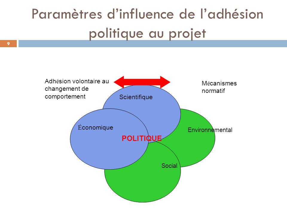 Paramètres d'influence de l'adhésion politique au projet Environnemental Social Scientifique É conomique Adh é sion volontaire au changement de comportement M é canismes normatif POLITIQUE 9