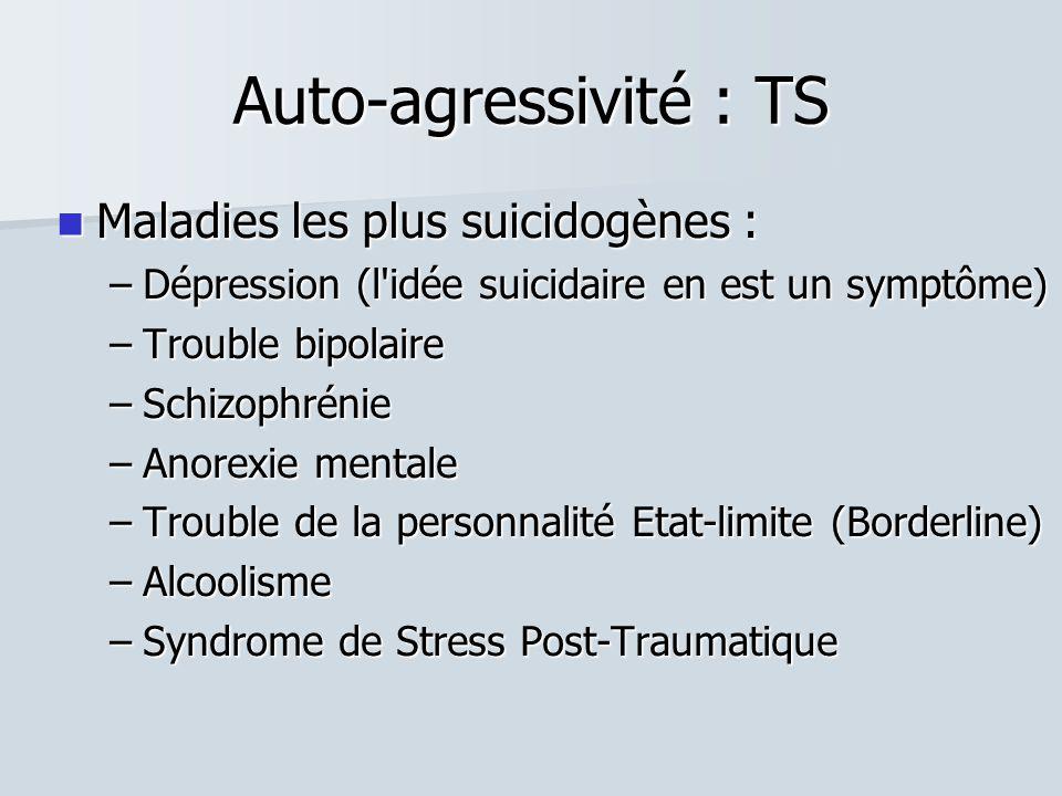Auto-agressivité : TS  Maladies les plus suicidogènes : –Dépression (l idée suicidaire en est un symptôme) –Trouble bipolaire –Schizophrénie –Anorexie mentale –Trouble de la personnalité Etat-limite (Borderline) –Alcoolisme –Syndrome de Stress Post-Traumatique
