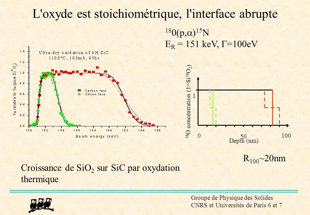 Groupe de Physique des Solides CNRS et Universités de Paris 6 et 7 L'oxyde est stoichiométrique, l'interface abrupte 50 1000 Depth (nm) 18 O concentra