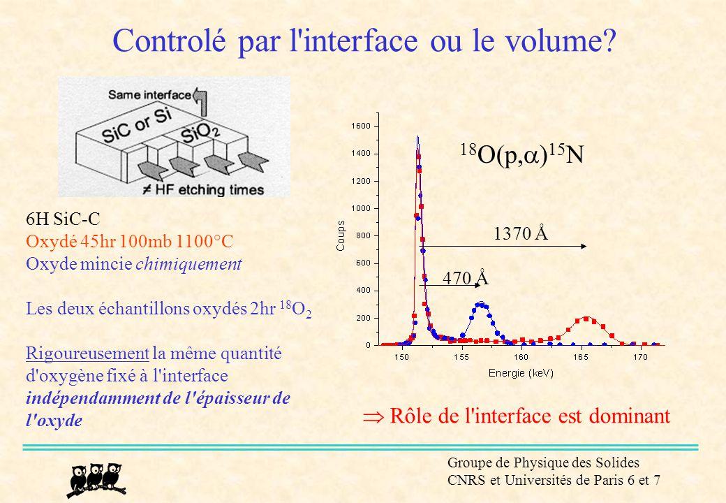 Groupe de Physique des Solides CNRS et Universités de Paris 6 et 7 Controlé par l'interface ou le volume? 6H SiC-C Oxydé 45hr 100mb 1100°C Oxyde minci