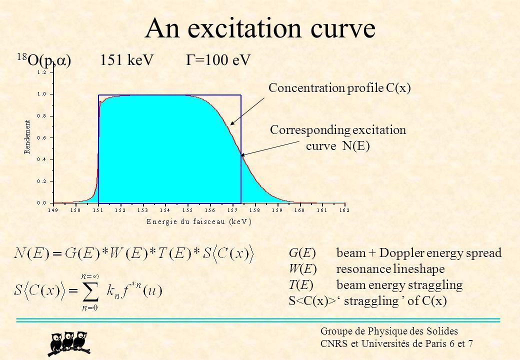 Groupe de Physique des Solides CNRS et Universités de Paris 6 et 7 An excitation curve 18 O(p,  ) 151 keV  =100 eV Corresponding excitation curve N(