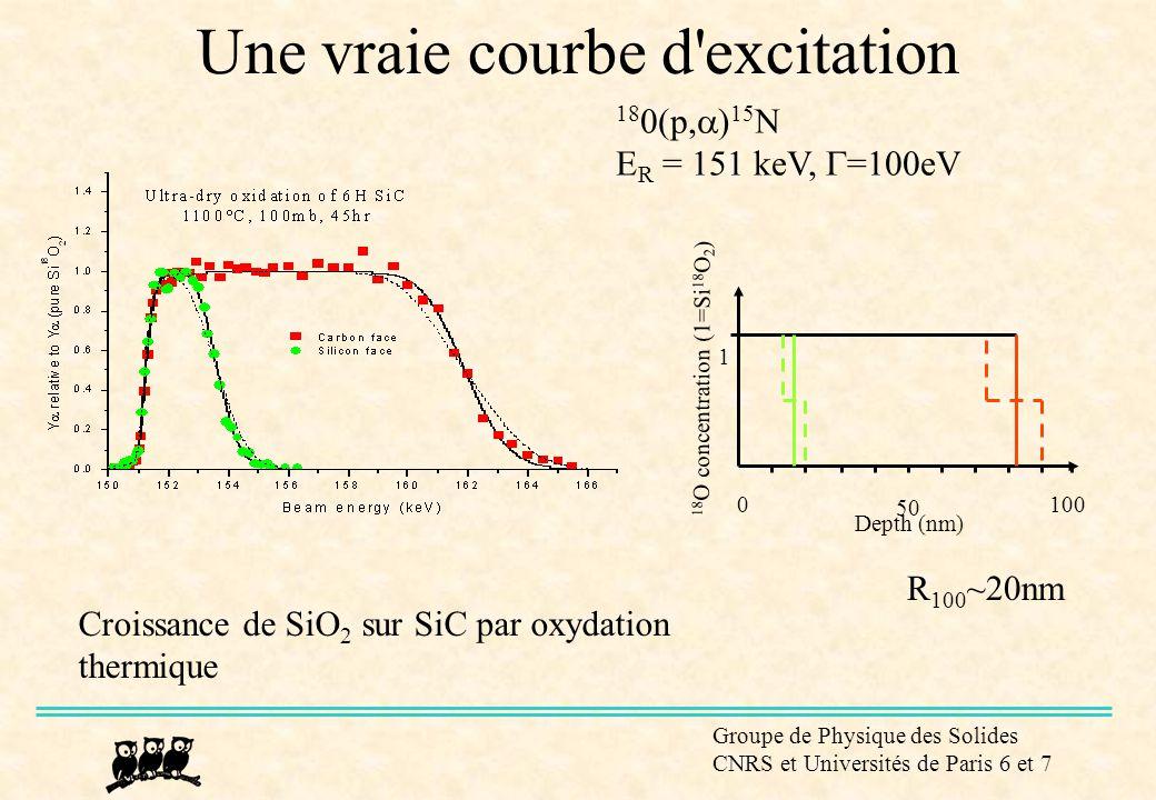 Groupe de Physique des Solides CNRS et Universités de Paris 6 et 7 Quelques isotopes avec résonances exploitables 13 C(p,  )Croissance de  -C:H 15 N(p,  ) Nitruration, diélectriques 18 O(p,  ) Corrosion, passivation, microélectronique, géologie 19 F(p,  ) Tissus calcifiés 20 Ne(p,  ) Études fondamentales 23 Na(p,  ) Corrosion de verres 24,26 Mg(p,  ) Géologie, corrosion 27 Al(p,  ) Microéléctronique, géologie 29,30 Si(p,  ) Microéléctronique, géologie 48 Ti(p,  ) Couches barrières 52 Cr(p,  ) Corrosion, usure des aciers inox