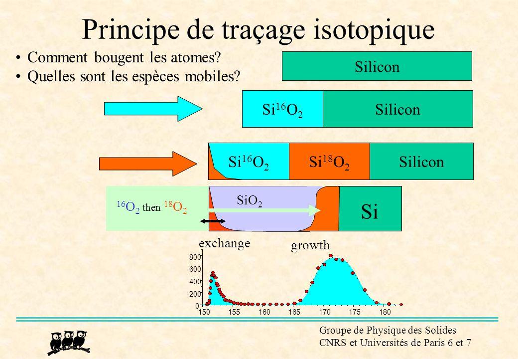 Groupe de Physique des Solides CNRS et Universités de Paris 6 et 7 16 O 2 then 18 O 2 Si exchange growth SiO 2 150155160165170175180 0 200 400 600 800 Oxydation thermique de Si x(t) ~ kt (x << ) régime linéaire x(t) ~ k (x >> ) régime parabolique Deal – Grove Transport interstitiel de l espèce oxidante (molécule O 2 ?) sans réaction avec la matrice