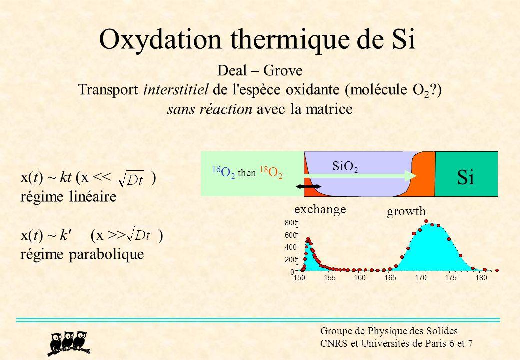Groupe de Physique des Solides CNRS et Universités de Paris 6 et 7 16 O 2 then 18 O 2 Si exchange growth SiO 2 150155160165170175180 0 200 400 600 800