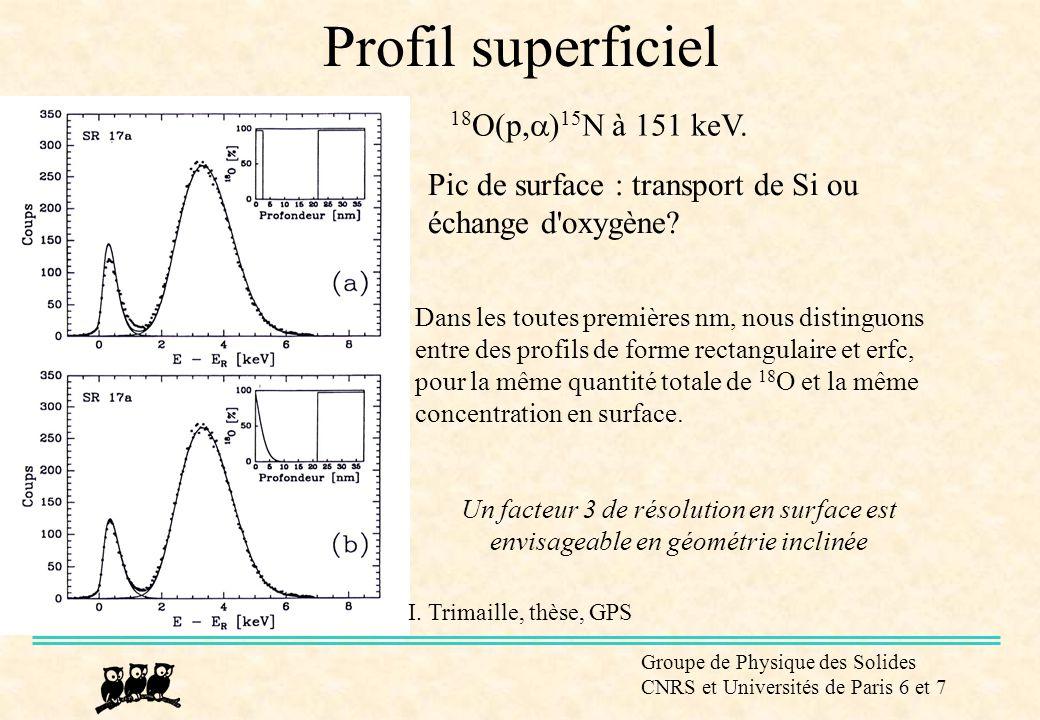Groupe de Physique des Solides CNRS et Universités de Paris 6 et 7 Profil superficiel I. Trimaille, thèse, GPS 18 O(p,  ) 15 N à 151 keV. Dans les to
