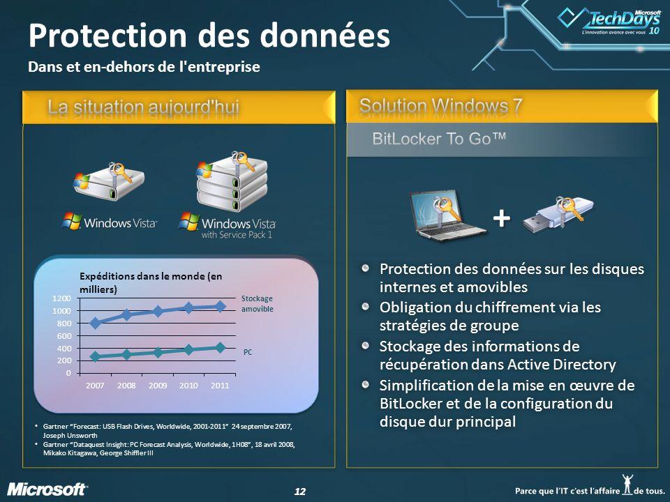 12 Protection des données Dans et en-dehors de l'entreprise Protection des données sur les disques internes et amovibles Obligation du chiffrement via