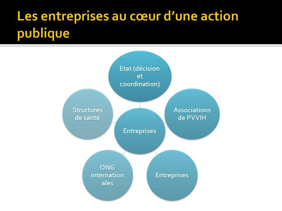 Entreprises Etat (décision et coordination) Associations de PVVIH Entreprises ONG internation ales Structures de santé