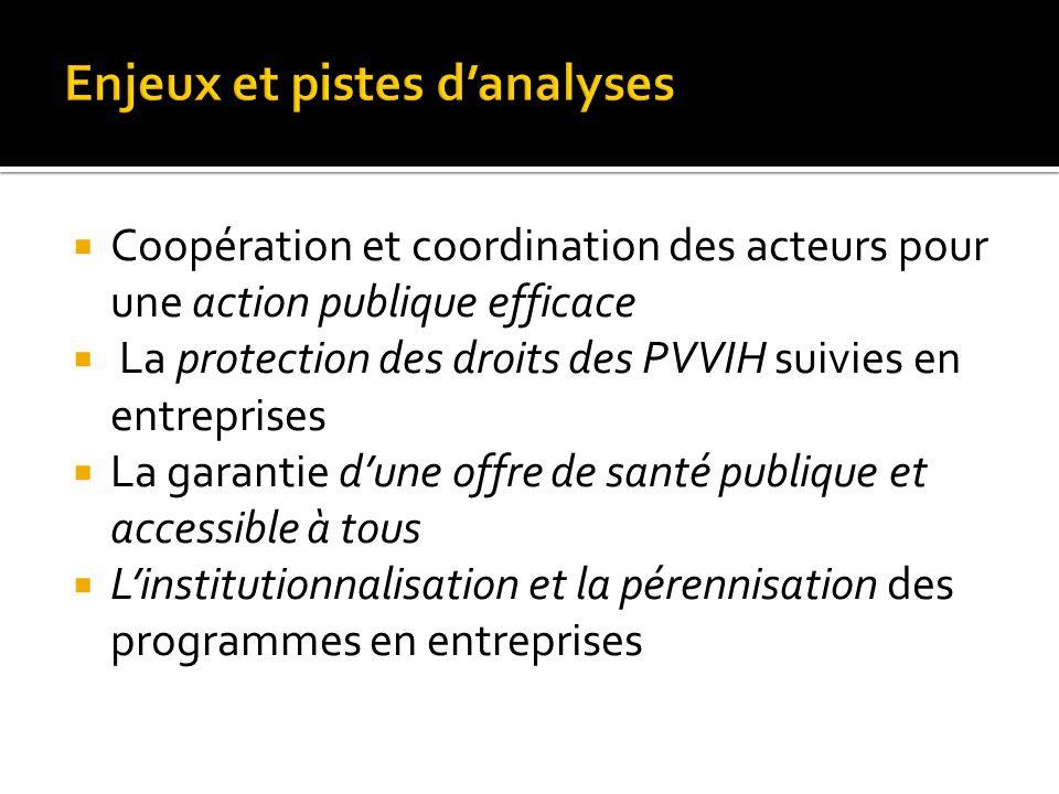  Coopération et coordination des acteurs pour une action publique efficace  La protection des droits des PVVIH suivies en entreprises  La garantie