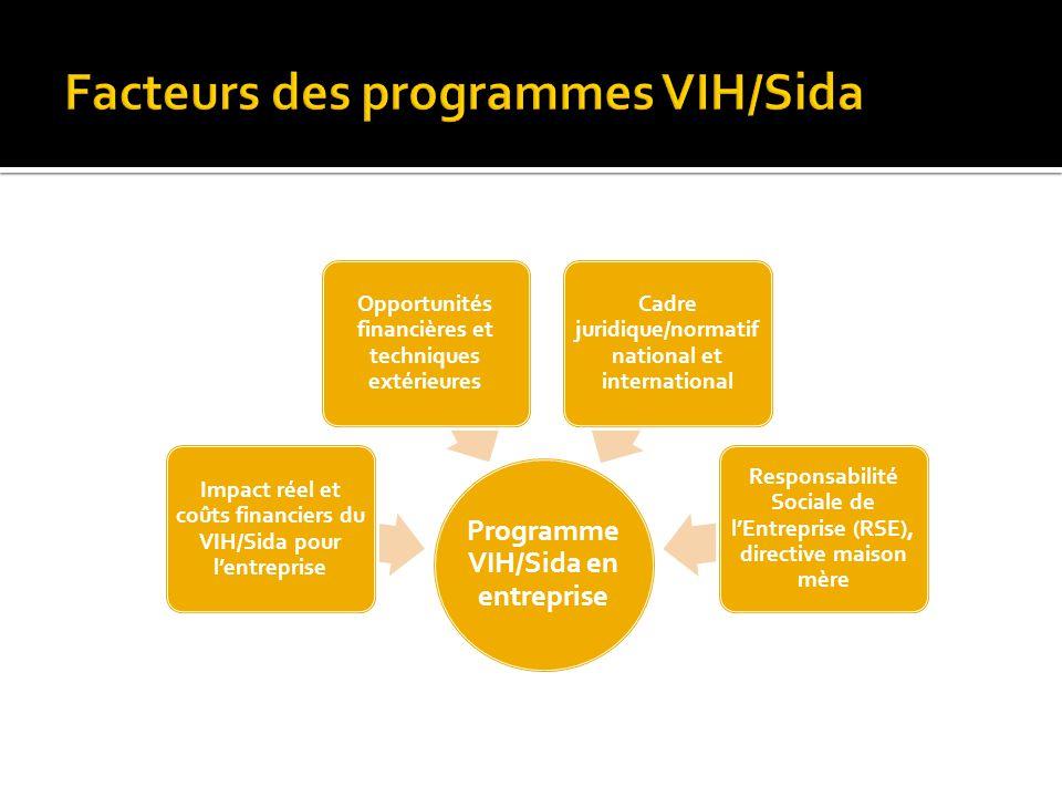 Programme VIH/Sida en entreprise Impact réel et coûts financiers du VIH/Sida pour l'entreprise Opportunités financières et techniques extérieures Cadr
