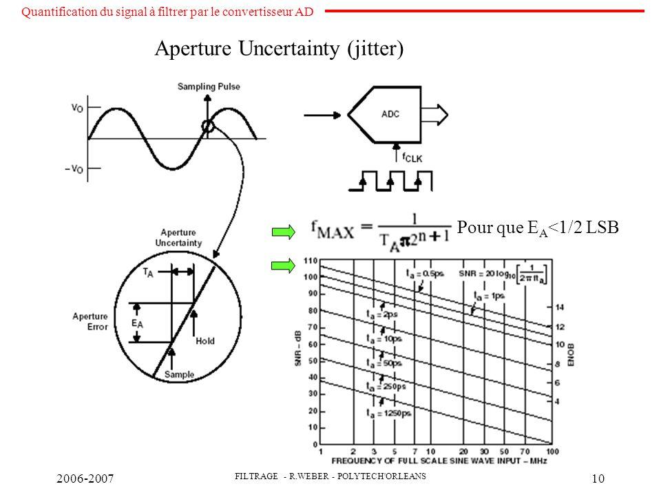 2006-2007 FILTRAGE - R.WEBER - POLYTECH ORLEANS 10 Aperture Uncertainty (jitter) Quantification du signal à filtrer par le convertisseur AD Pour que E A <1/2 LSB