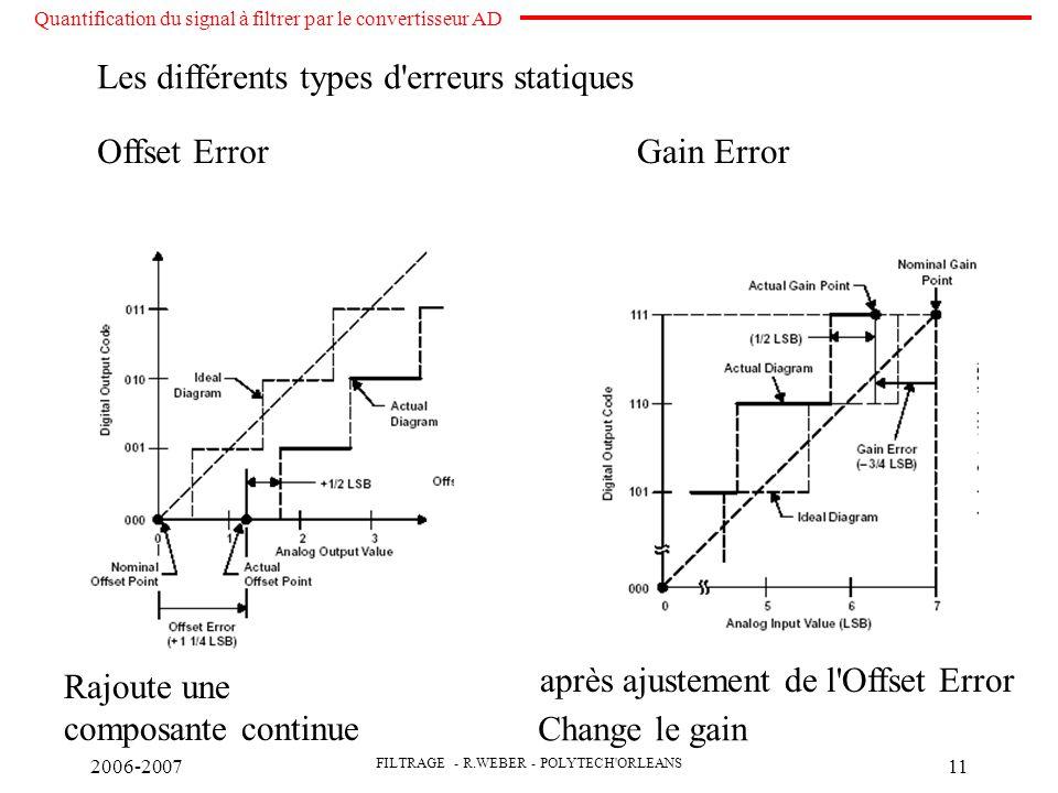 2006-2007 FILTRAGE - R.WEBER - POLYTECH ORLEANS 11 Offset ErrorGain Error Les différents types d erreurs statiques après ajustement de l Offset Error Rajoute une composante continue Change le gain Quantification du signal à filtrer par le convertisseur AD