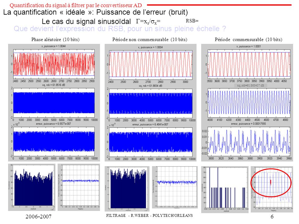 2006-2007 FILTRAGE - R.WEBER - POLYTECH ORLEANS 7 La quantification « idéale »: Répartition fréquentielle de l'erreur Distorsion d intermodulation Un convertisseur n est pas linéaire : Vs=G 0 +G 1.Ve+G 2 Ve 2 +…G n Ve n =0 si linéaire si on injecte des sinus de fréquences f 1 et f 2, d amplitude a on obtient toutes les combinaisons du type  m.f 1  n.f 2 • ordre 2 : 2f 1, 2f 2, f 1 +f 2, f 2 -f 1 • ordre 3 : 3 f 1, 3f 2, 2f 2 -f 1,2f 1 -f 2,2f 2 +f 1,2f 1 +f 2 Le convertisseur même idéal n'est pas linéaire .
