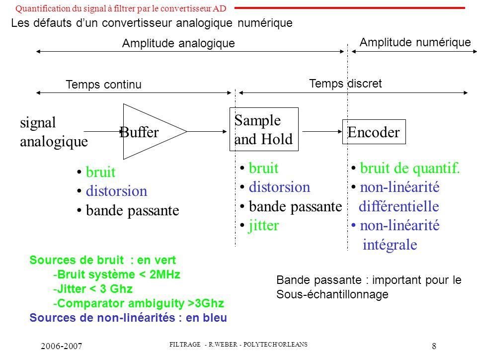 2006-2007 FILTRAGE - R.WEBER - POLYTECH ORLEANS 9 Sources de bruit : -Bruit système < 2MHz -Jitter < 3 Ghz -Comparator ambiguity >3Ghz Effective number of bits : SINAD=1.73+6.02 ENOB Les défauts d'un convertisseur analogique numérique Test des paramètres dynamiques d un ADC •Signal to noise ratio : SNR= Pr/Pb •Total harmonic distorsion : •Signal to noise distorsion : SINAD=Pr/(Pb+THD) •Effective numbers of bits : SINAD=1.73+6.02 ENOB •Spurious- free dynamique range (SDFR) Attention, très dépendant de la fréquence du signal utilisé pour le test Mesurés pour un sinus pleine échelle Quantification du signal à filtrer par le convertisseur AD Can b bits xq(t)=x(t)+e(t)+eb(t)+enl(t)x(t) non-linéarités