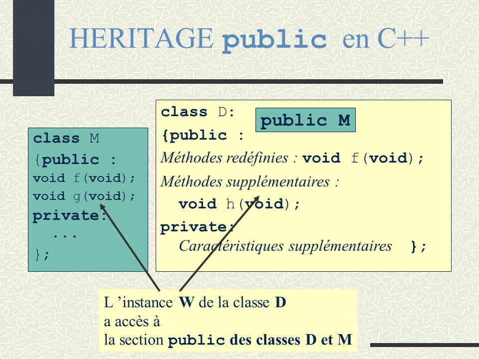 HERITAGE PUBLIC • Les classes dérivées héritent de la classe mère en se spécialisant • Les membres public de la classe mère deviennent des membres pub
