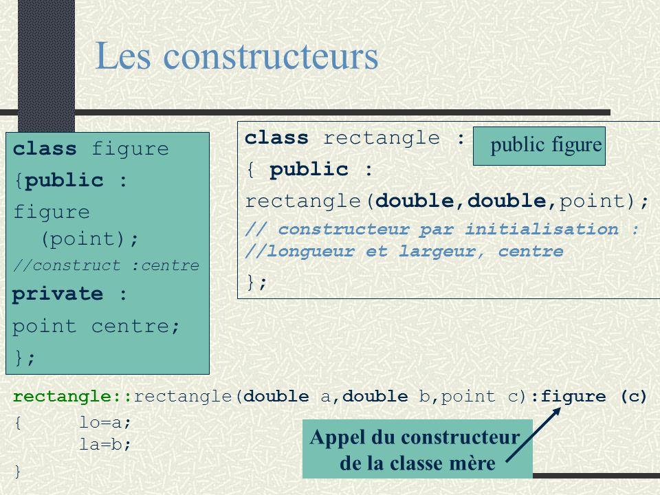 Les constructeurs Lors de la création d 'une instance d 'une classe dérivée son constructeur et tous les constructeurs de ses classes parentes sont ac