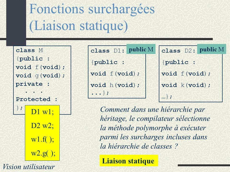 Fonctions surchargées class M {public : void f(void); void g(void); private :... Protected : }; class D1: {public : void f(void); void h(void); privat