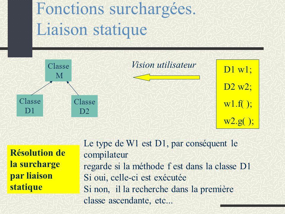 class M {public : void f(void); void g(void); private :... Protected : }; Fonctions surchargées (Liaison statique) D1 w1; D2 w2; w1.f( ); w2.g( ); Vis