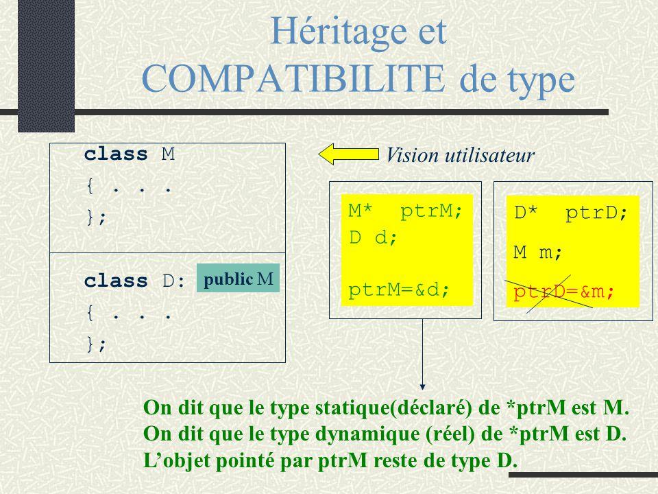 Fonctions surchargées. Liaison statique Résolution de la surcharge par liaison statique D1 w1; D2 w2; w1.f( ); w2.g( ); Vision utilisateur Classe M Cl