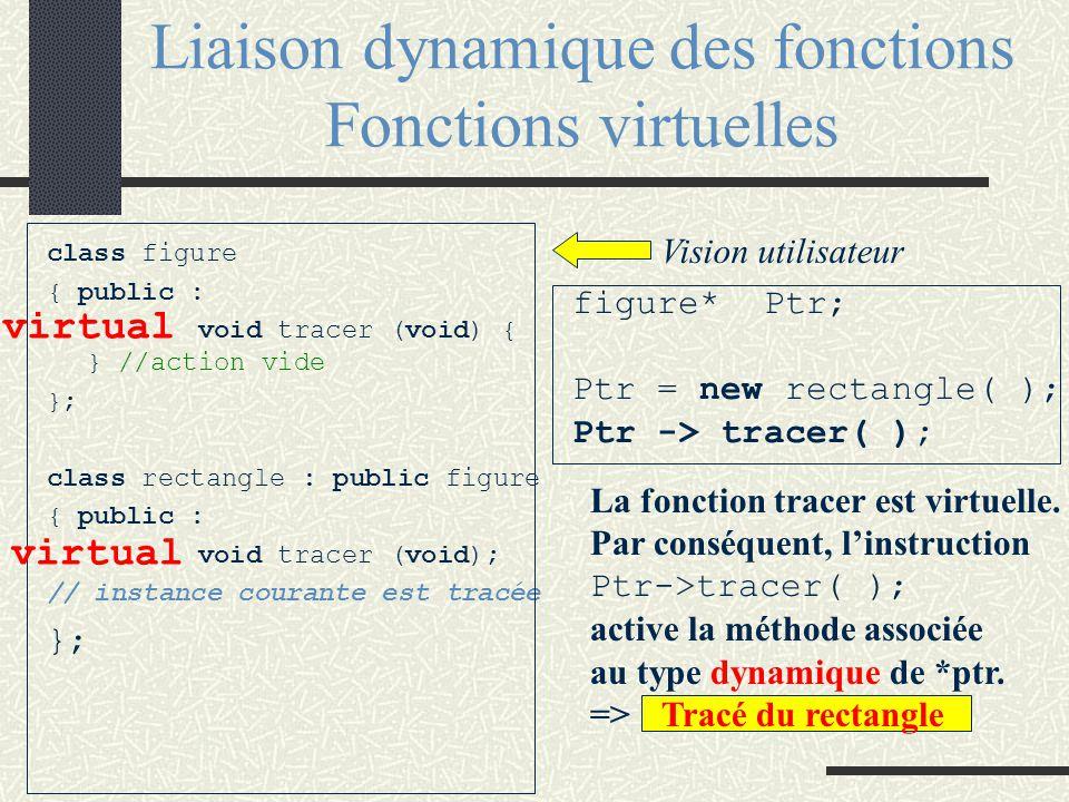 Polymorphisme La liaison dynamique est un mécanisme distinct (bien qu'étroitement lié) de l'héritage. C'est le fait qu'un nom de fonction membre d'une