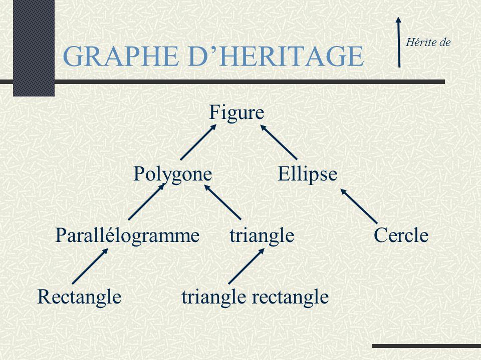 GRAPHE D'HERITAGE Figure PolygoneEllipse ParallélogrammetriangleCercle Rectangletriangle rectangle Hérite de