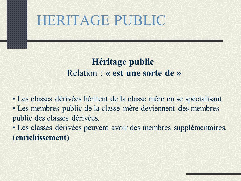 HERITAGE PUBLIC • Les classes dérivées héritent de la classe mère en se spécialisant • Les membres public de la classe mère deviennent des membres public des classes dérivées.