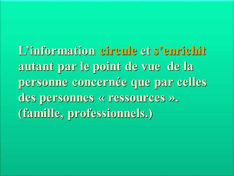 L'information circule et s'enrichit autant par le point de vue de la personne concernée que par celles des personnes « ressources ». (famille, profess
