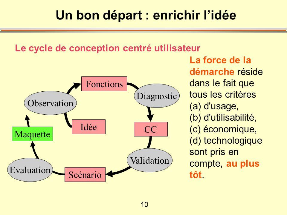 10 Le cycle de conception centré utilisateur Un bon départ : enrichir l'idée La force de la démarche réside dans le fait que tous les critères (a) d usage, (b) d utilisabilité, (c) économique, (d) technologique sont pris en compte, au plus tôt.