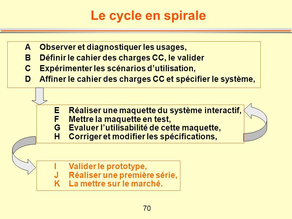 70 Le cycle en spirale A Observer et diagnostiquer les usages, B Définir le cahier des charges CC, le valider C Expérimenter les scénarios d'utilisati