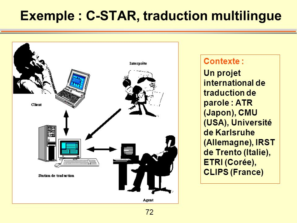 72 Exemple : C-STAR, traduction multilingue Contexte : Un projet international de traduction de parole : ATR (Japon), CMU (USA), Université de Karlsruhe (Allemagne), IRST de Trento (Italie), ETRI (Corée), CLIPS (France)