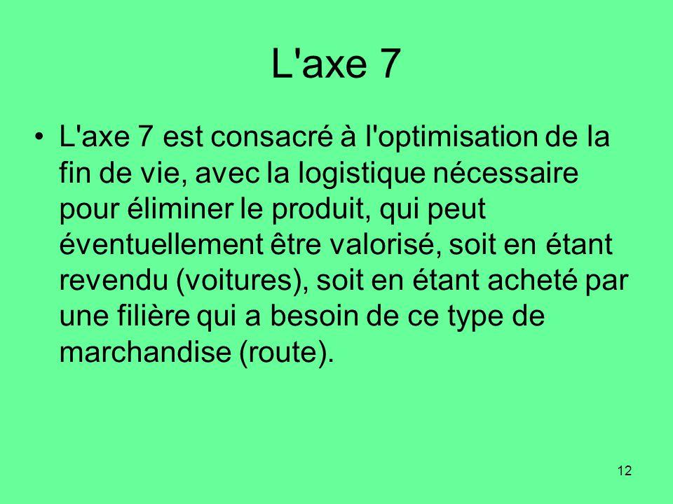 12 L axe 7 •L axe 7 est consacré à l optimisation de la fin de vie, avec la logistique nécessaire pour éliminer le produit, qui peut éventuellement être valorisé, soit en étant revendu (voitures), soit en étant acheté par une filière qui a besoin de ce type de marchandise (route).