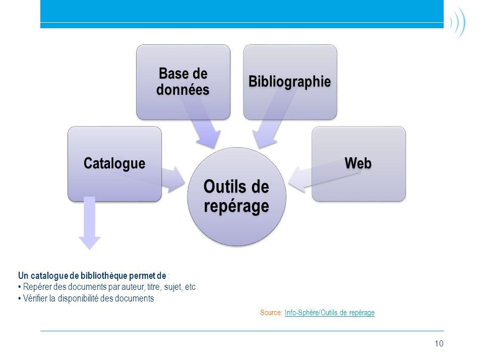 10 Outils de repérage Catalogue Base de données BibliographieWeb Un catalogue de bibliothèque permet de : • Repérer des documents par auteur, titre, sujet, etc • Vérifier la disponibilité des documents Source: Info-Sphère/Outils de repérageInfo-Sphère/Outils de repérage