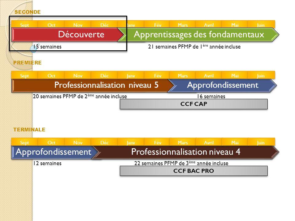 Période de découverte Objectifs : • Appréhender le métier et la formation • S'initier à l'utilisation des moyens de production, en tant qu opérateur.