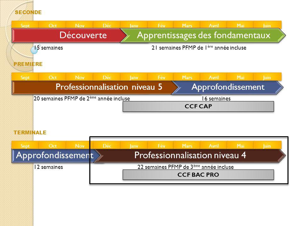 Professionnalisation niveau 4 Objectifs : •Conforter les acquis et les compétences propres à un futur technicien Objectifs : •Conforter les acquis et les compétences propres à un futur technicien