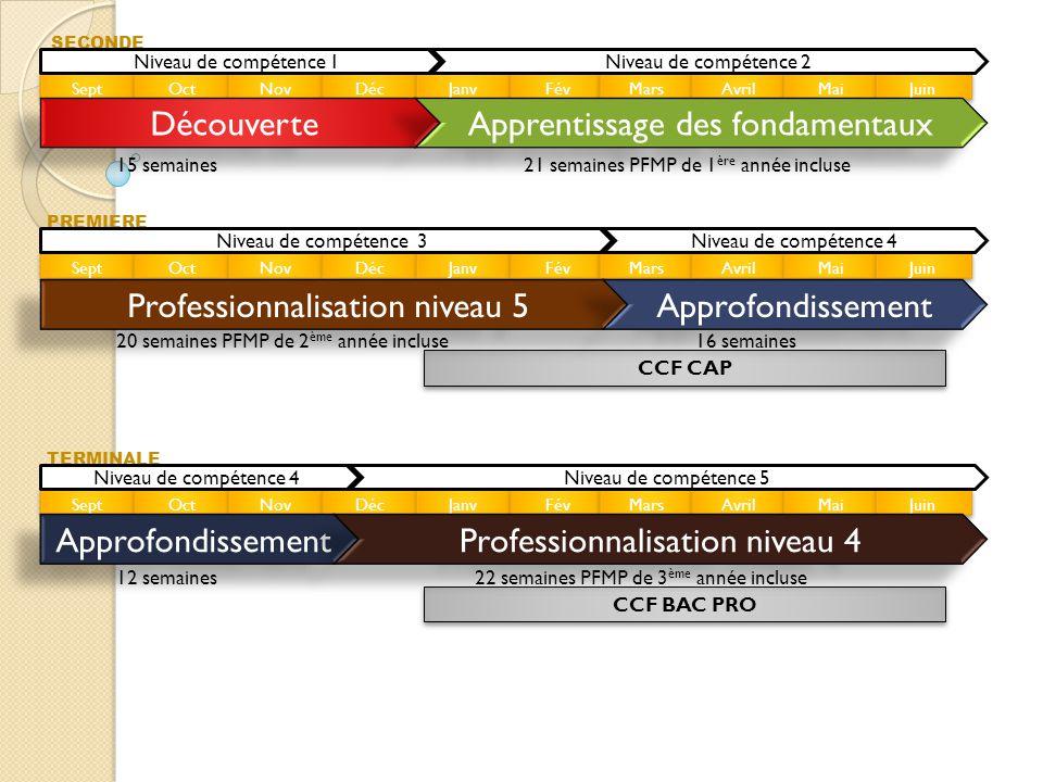 Définir une échelle de compétences Echelle de compétence 010203…Niveau final C1 ???.