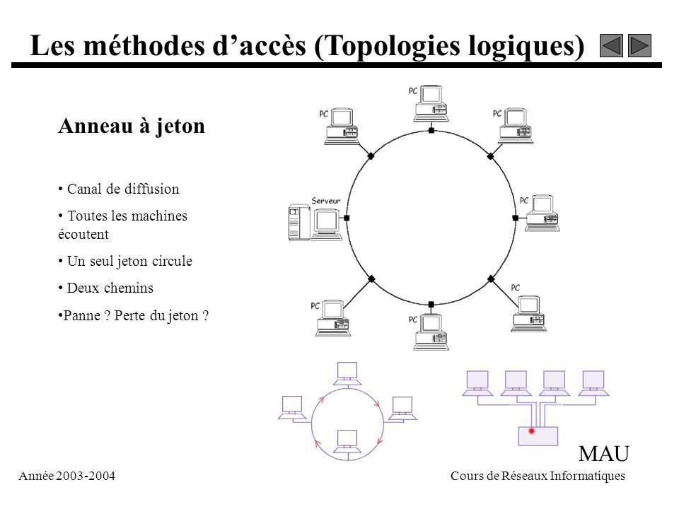 Année 2003-2004Cours de Réseaux Informatiques Les méthodes d'accès (Topologies logiques) Anneau à jeton • Canal de diffusion • Toutes les machines éco
