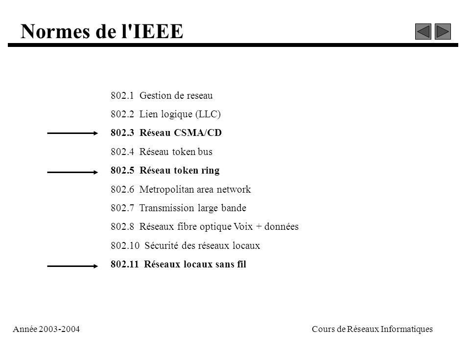 Année 2003-2004Cours de Réseaux Informatiques 802.1 Gestion de reseau 802.2 Lien logique (LLC) 802.3 Réseau CSMA/CD 802.4 Réseau token bus 802.5 Résea