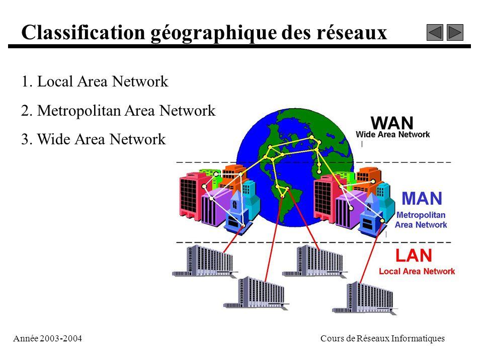 Année 2003-2004Cours de Réseaux Informatiques 1. Local Area Network 2. Metropolitan Area Network 3. Wide Area Network Classification géographique des