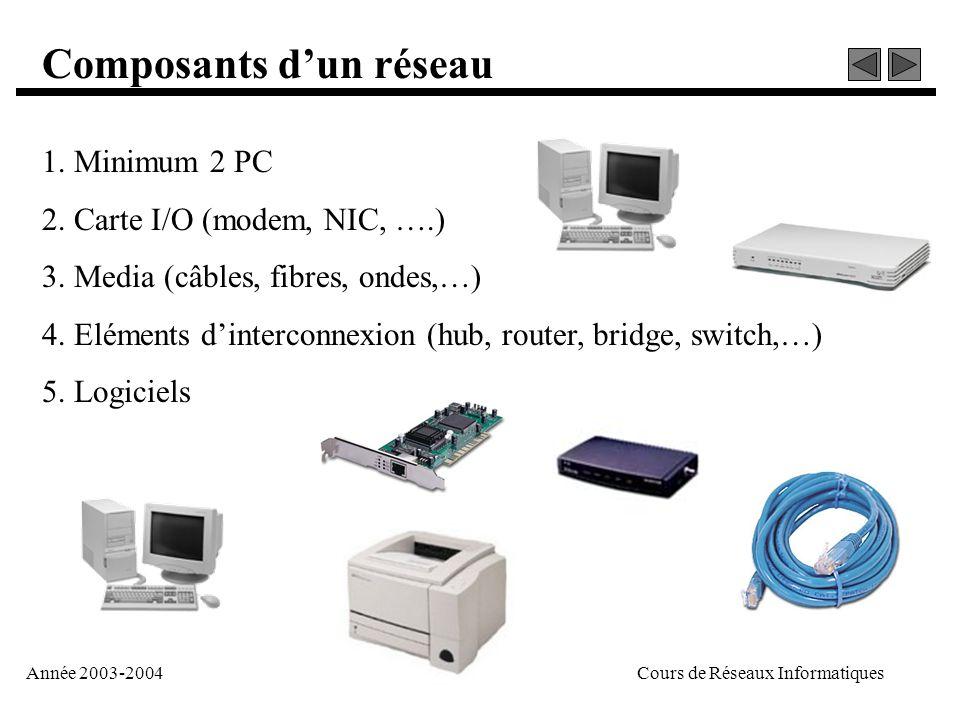 Année 2003-2004Cours de Réseaux Informatiques Composants d'un réseau 1. Minimum 2 PC 2. Carte I/O (modem, NIC, ….) 3. Media (câbles, fibres, ondes,…)