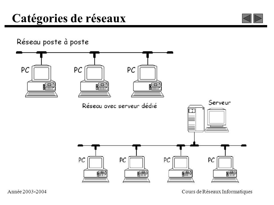 Année 2003-2004Cours de Réseaux Informatiques Catégories de réseaux