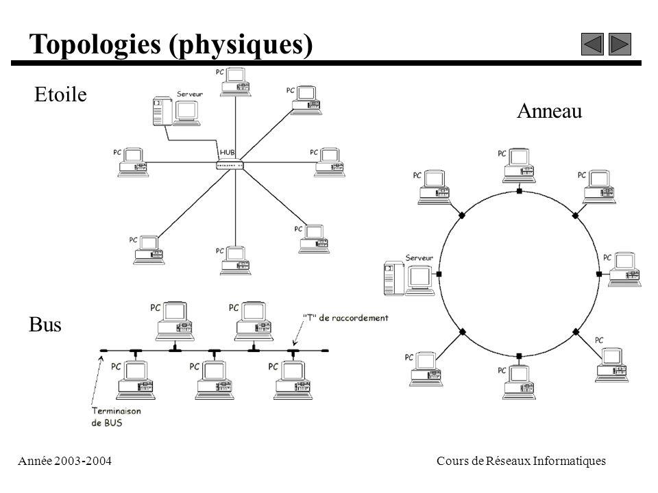 Année 2003-2004Cours de Réseaux Informatiques Topologies (physiques) Etoile Bus Anneau