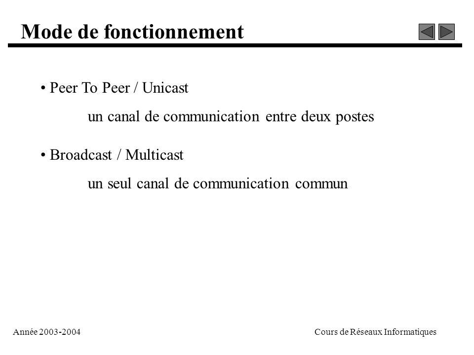 Année 2003-2004Cours de Réseaux Informatiques Mode de fonctionnement • Peer To Peer / Unicast un canal de communication entre deux postes • Broadcast