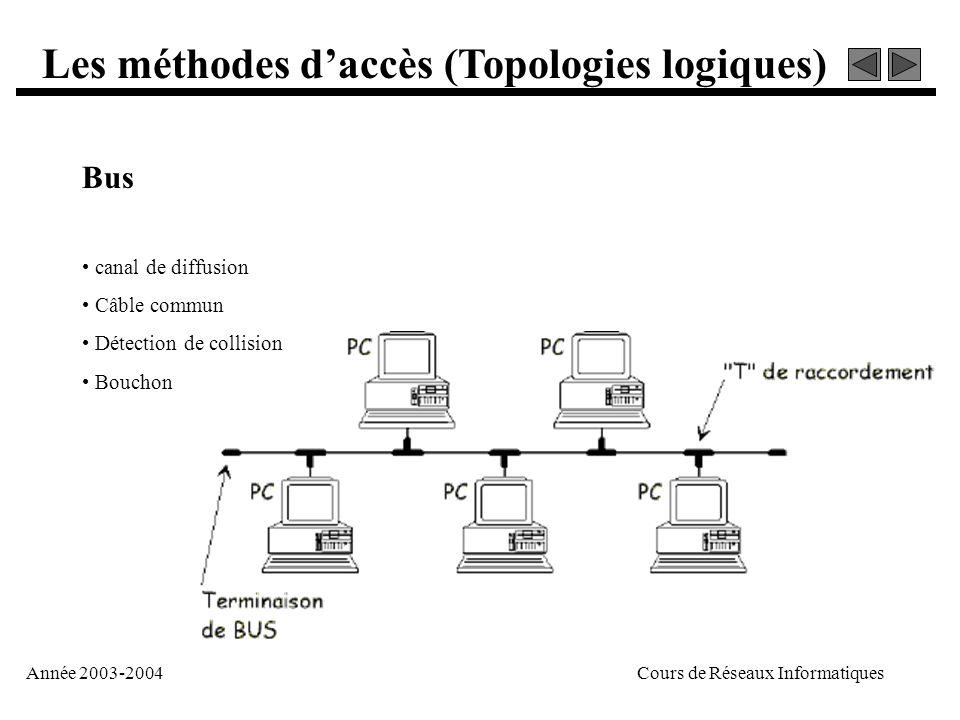 Année 2003-2004Cours de Réseaux Informatiques Les méthodes d'accès (Topologies logiques) Etoile • point à point • nœud central • goulot d'étranglement • un seul chemin
