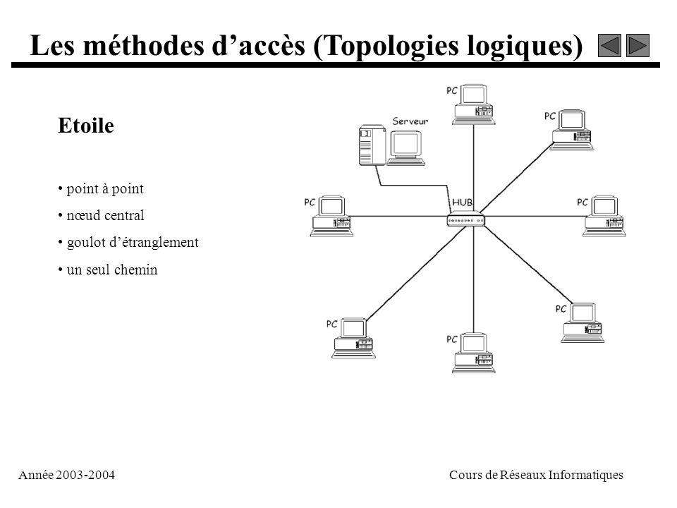 Année 2003-2004Cours de Réseaux Informatiques Les méthodes d'accès (Topologies logiques) Etoile • point à point • nœud central • goulot d'étranglement