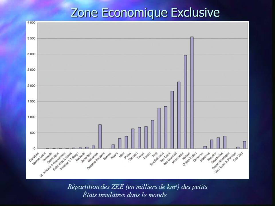 Zone Economique Exclusive Zone Economique Exclusive Répartition des ZEE (en milliers de km 2 ) des petits États insulaires dans le monde