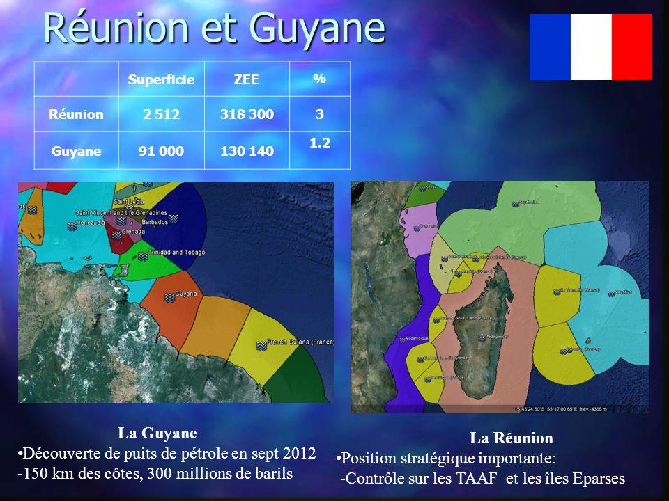 Réunion et Guyane Réunion et Guyane SuperficieZEE % Réunion2 512318 3003 Guyane91 000130 140 1.2 La Guyane • Découverte de puits de pétrole en sept 2012 -150 km des côtes, 300 millions de barils La Réunion • Position stratégique importante: -Contrôle sur les TAAF et les îles Eparses