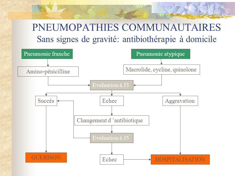 PNEUMOPATHIES COMMUNAUTAIRES Sans signes de gravité: antibiothérapie à domicile Pneumonie franchePneumonie atypique Amino-pénicilline Macrolide, cycli