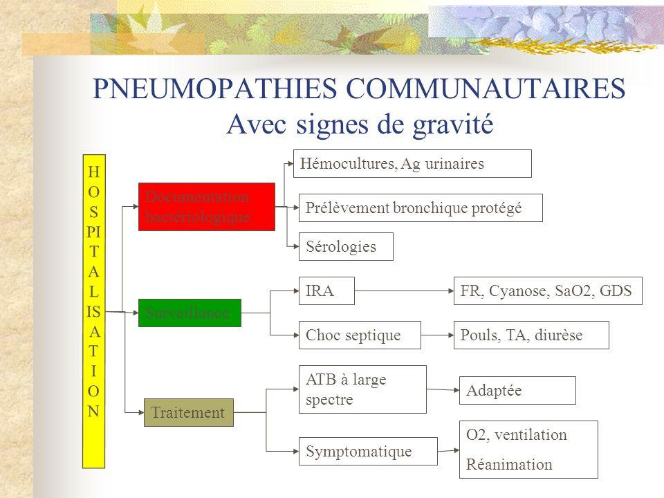 PNEUMOPATHIES COMMUNAUTAIRES Avec signes de gravité HO S PI T A L IS A T I ON Documentation bactériologique Surveillance Traitement Hémocultures, Ag u