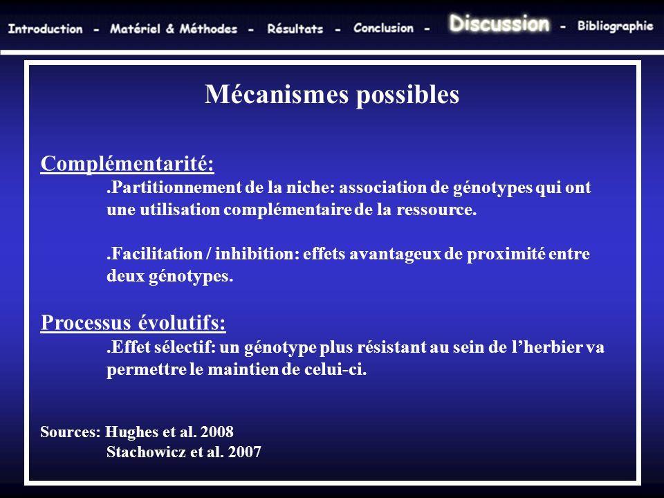 Complémentarité:.Partitionnement de la niche: association de génotypes qui ont une utilisation complémentaire de la ressource..Facilitation / inhibiti