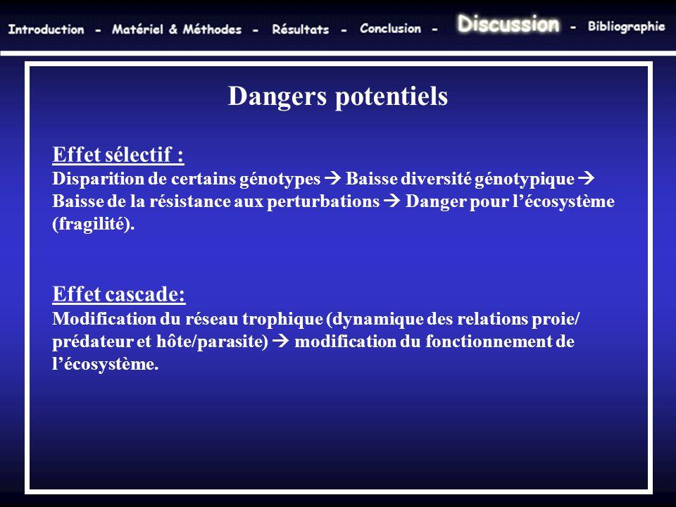Effet sélectif : Disparition de certains génotypes  Baisse diversité génotypique  Baisse de la résistance aux perturbations  Danger pour l'écosystè