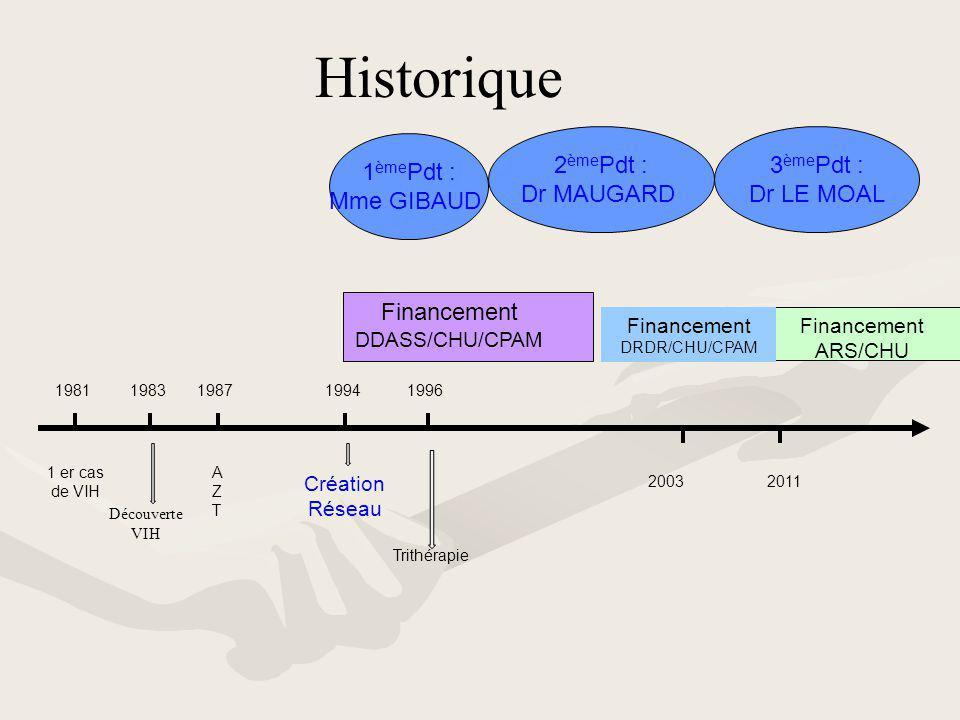 2 ème Pdt : Dr MAUGARD 3 ème Pdt : Dr LE MOAL Financement ARS/CHU 2003 2011 Financement DDASS/CHU/CPAM 19811983198719941996 Financement DRDR/CHU/CPAM